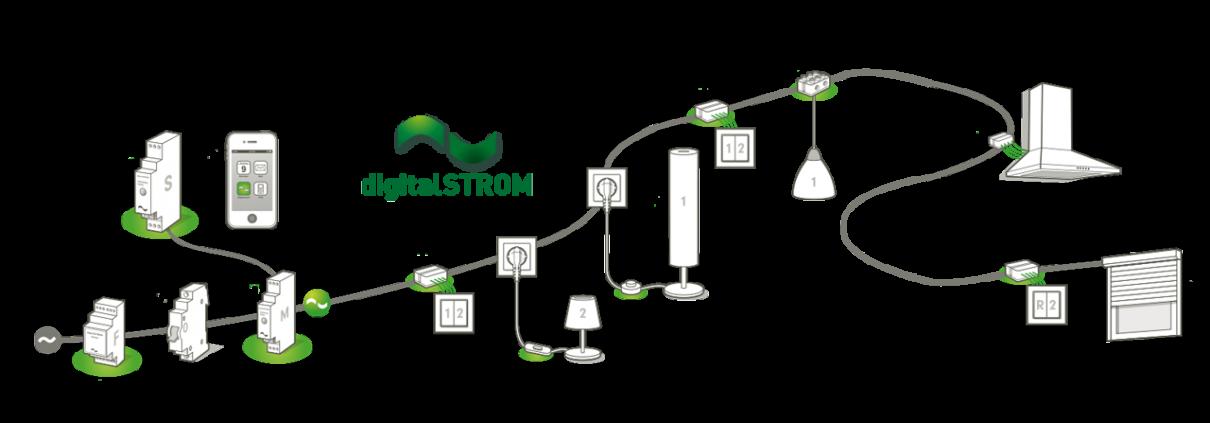 DigitalSTROM - Slider Übersicht Komponenten